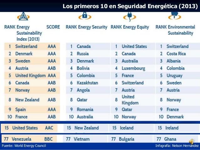 Los primeros 10 en Seguridad Energética (2013) Fuente: World Energy Council Infografía: Nelson Hernández