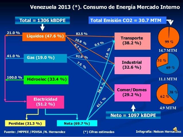 Venezuela 2013 (*). Consumo de Energía Mercado Interno Fuente: /MPPEE /PDVSA /N. Hernandez Infografía: Nelson Hernandez Lí...