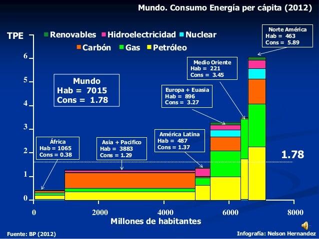 Mundo. Consumo Energía per cápita (2012) Fuente: BP (2012) Infografía: Nelson Hernandez 0 1 2 3 4 5 6 0 2000 4000 6000 800...