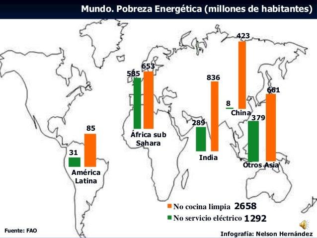 Mundo. Pobreza Energética (millones de habitantes) No cocina limpia No servicio eléctrico 661 379 836 289 423 8 653 585 85...