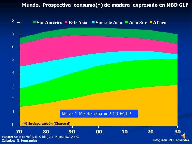 1000908070 3020 Fuente: Source: Hofstad, Kohlin, and Namaalwa 2009. Cálculos: N. Hernandez Infografía: N. Hernandez Mundo....