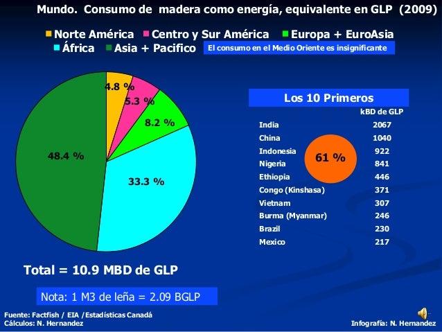 Total = 10.9 MBD de GLP 48.4 % 33.3 % 8.2 % 5.3 % 4.8 % Fuente: Factfish / EIA /Estadísticas Canadá Cálculos: N. Hernandez...