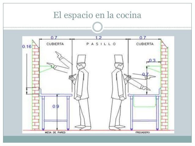 Seguridad en restaurantes for Medidas cocina restaurante