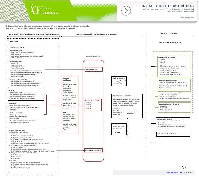 Riesgos - Pérdidas financieras - Seguridad operacional y medioambiente - Continuidad del negocio; prototipos, maquinaria, ...