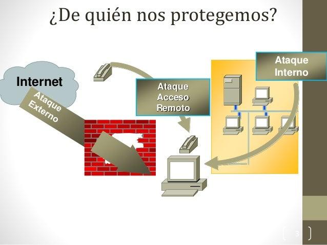 ¿De quién nos protegemos?  Internet  Ataque Interno Ataque Acceso Remoto  3
