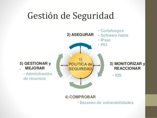 Gestión de Seguridad 2) ASEGURAR  5) GESTIONAR y . MEJORAR • Adminitración de recursos  1) POLITICA de SEGURIDAD  • Cortaf...
