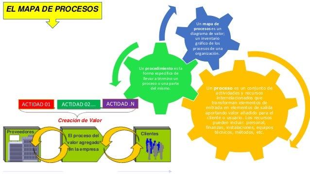 Mapa de procesos for Mapa de procesos de un restaurante
