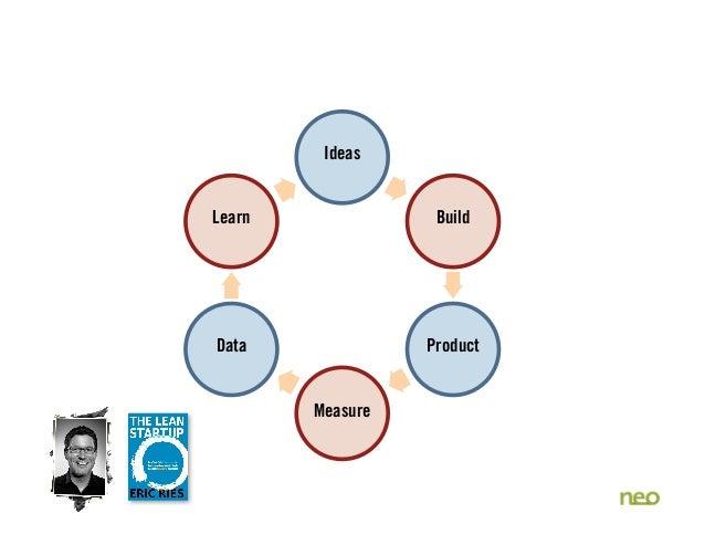 Ideas Build Product Measure Data Learn
