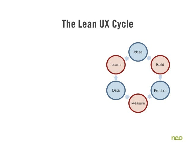 The Lean UX Cycle Ideas Build Product Measure Data Learn
