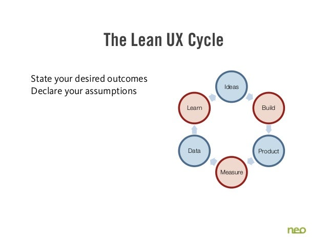 The Lean UX Cycle State your desired outcomes Declare your assumptions Ideas Build Product Measure Data Learn