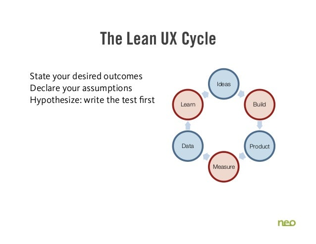The Lean UX Cycle State your desired outcomes Declare your assumptions Hypothesize: write the test first Ideas Build Produ...