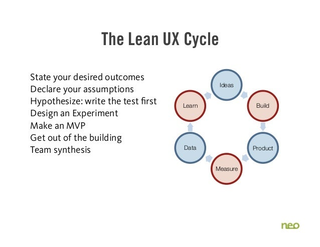 The Lean UX Cycle State your desired outcomes Declare your assumptions Hypothesize: write the test first Design an Experim...