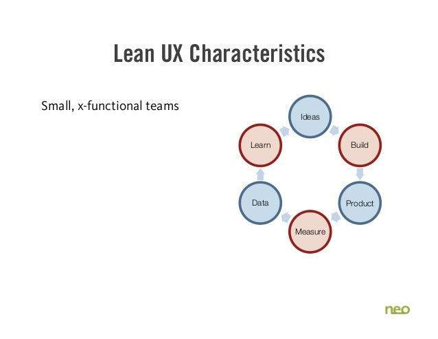 Lean UX Characteristics Small, x-functional teams Ideas Build Product Measure Data Learn