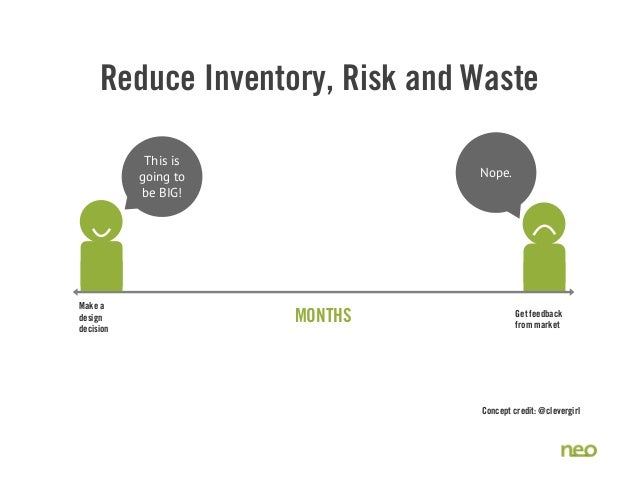 Reduce Inventory, Risk and Waste Nope. This is going to be BIG! Make a design decision MONTHS Get feedback from market Con...