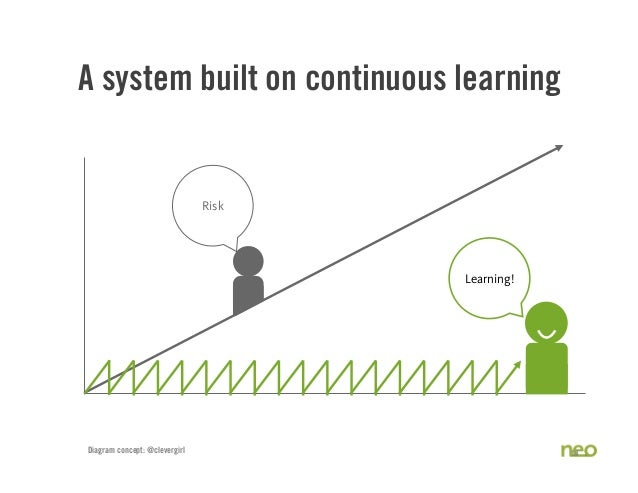 A system built on continuous learning 18 Risk Diagram concept: @clevergirl Learning!