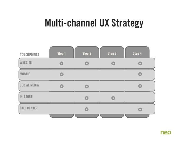 Step 1 Step 2 Step 3 Step 4 CALL CENTER IN-STORE SOCIAL MEDIA MOBILE WEBSITE Multi-channel UX Strategy TOUCHPOINTS