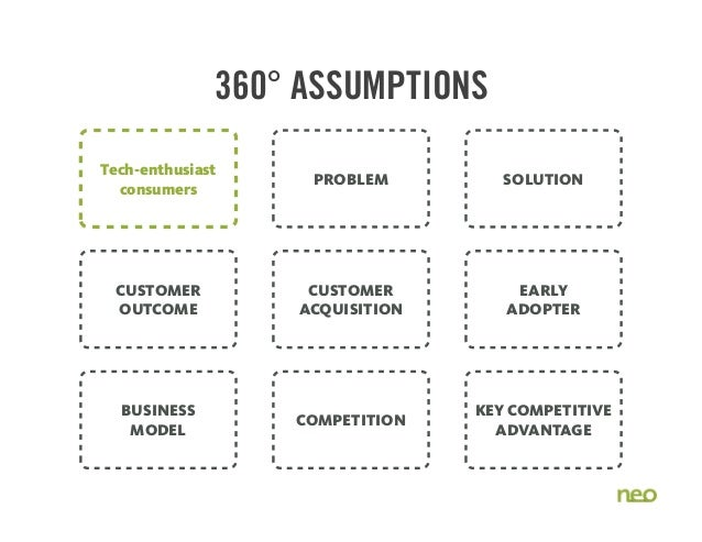 PROBLEM SOLUTION BUSINESS MODEL COMPETITION KEY COMPETITIVE ADVANTAGE CUSTOMER OUTCOME CUSTOMER ACQUISITION EARLY ADOPTER ...