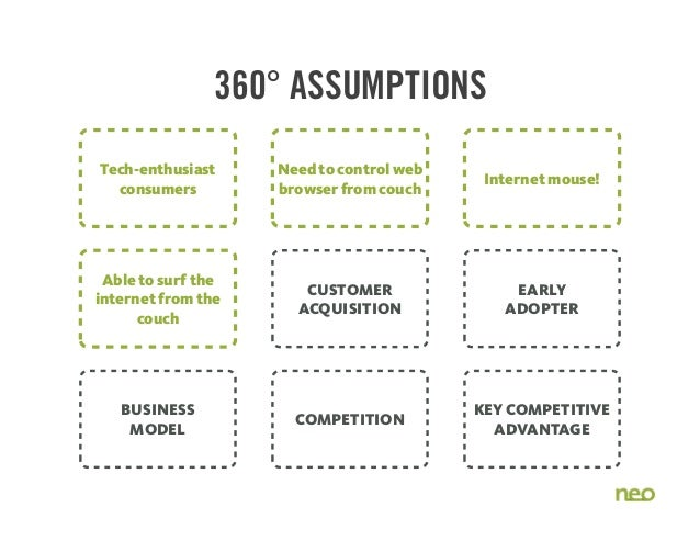 BUSINESS MODEL COMPETITION KEY COMPETITIVE ADVANTAGE CUSTOMER ACQUISITION EARLY ADOPTER 360° ASSUMPTIONS Tech-enthusiast c...