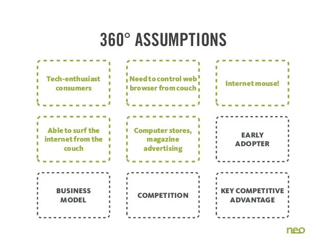 BUSINESS MODEL COMPETITION KEY COMPETITIVE ADVANTAGE EARLY ADOPTER 360° ASSUMPTIONS Tech-enthusiast consumers Need to cont...