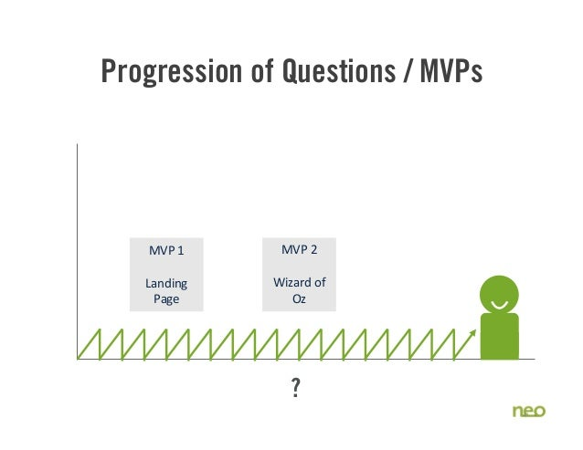 Progression of Questions / MVPs 41 MVP  1 Landing   Page MVP  2 Wizard  of   Oz ?