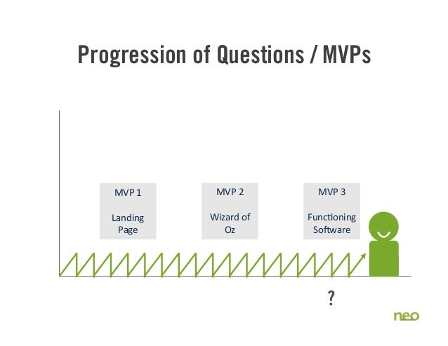 Progression of Questions / MVPs 41 MVP  1 Landing   Page MVP  2 Wizard  of   Oz MVP  3 Func8oning   So:ware ?