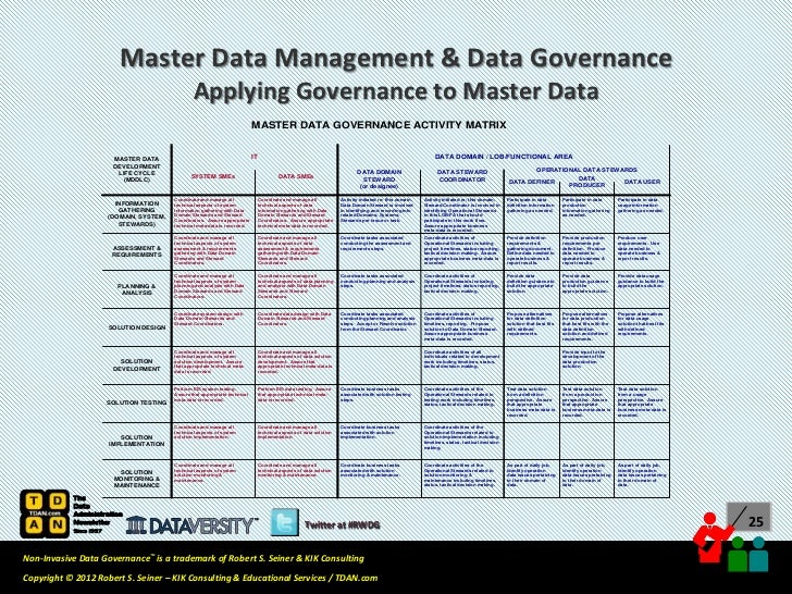 Real World Data Governance Master Data Management Amp Data