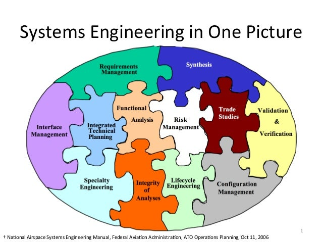 Systems  Engineering  in  One  Picture   1   †  Na5onal  Airspace  Systems  Engineering  Manual,  ...