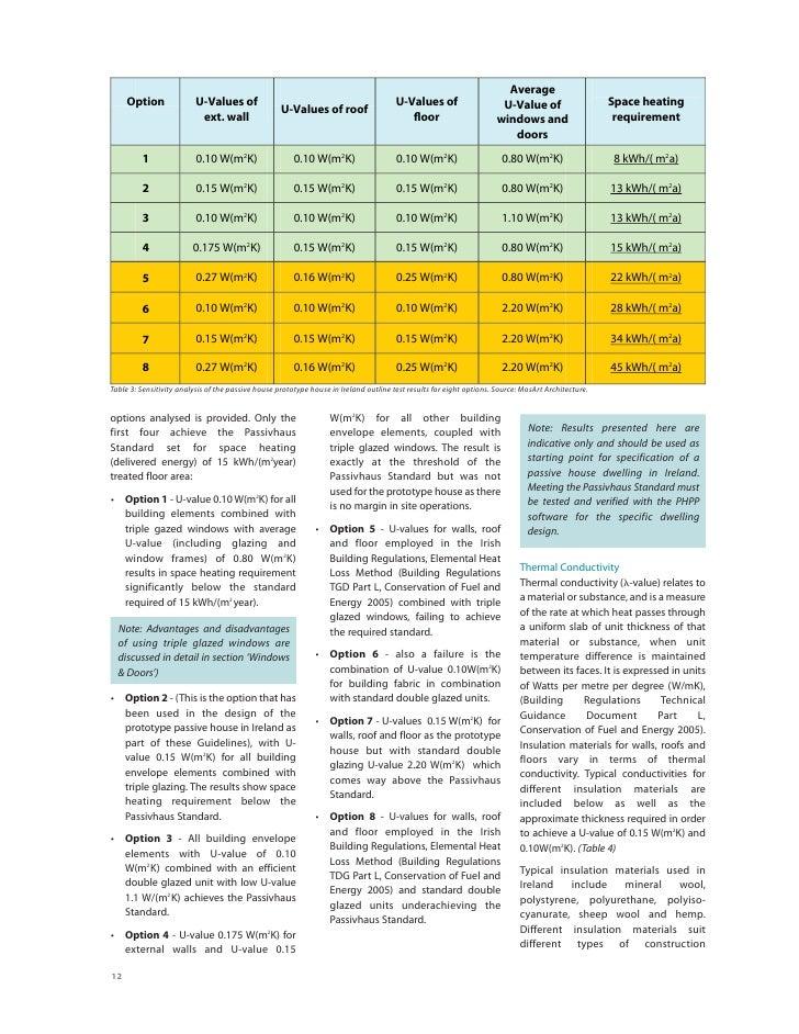 Average      Option               U-Values of                                                  U-Values of                ...