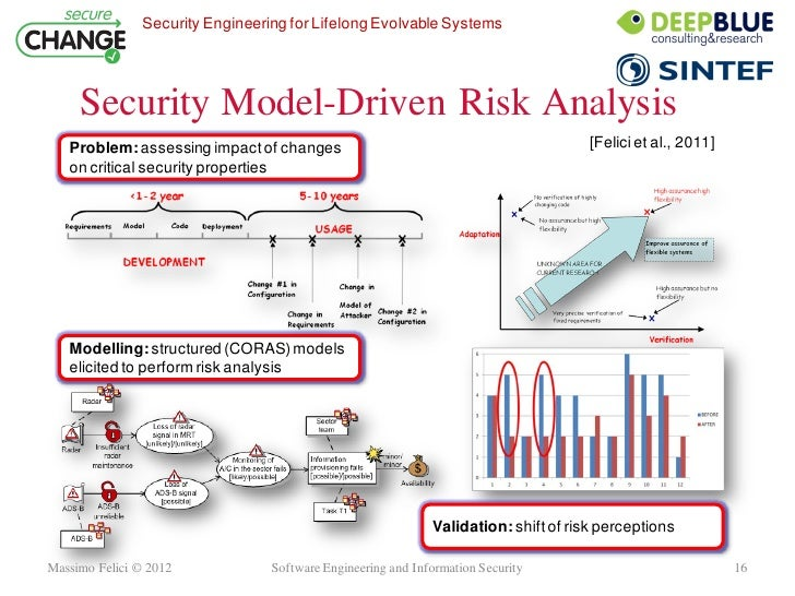 software-engineering-and-information-security-16-728.jpg?cb=1340630459