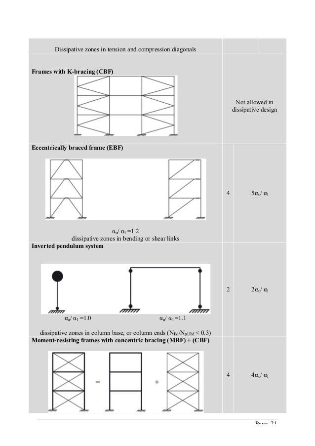 ETABS manual - Seismic design of steel buildings according to Eurocod…