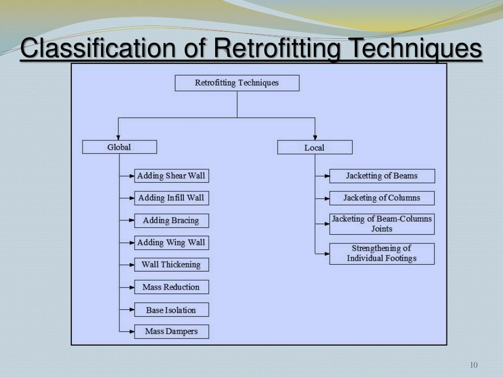seismic-retrofitting-techniques-11-1024.jpg