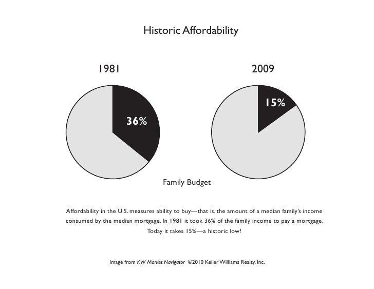 Historic Affordability            1981                                                           2009                     ...