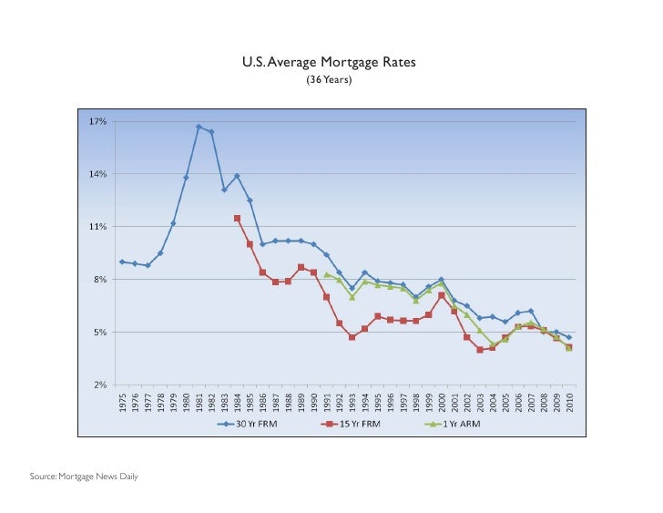 U.S. Average Mortgage Rates                                       (36 Years)Source: Mortgage News Daily