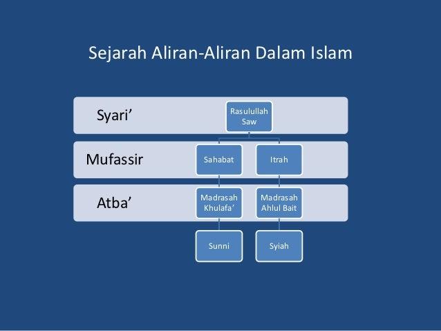 Sejarah Aliran-Aliran Dalam Islam                       Rasulullah Syari'                   SawMufassir      Sahabat      ...