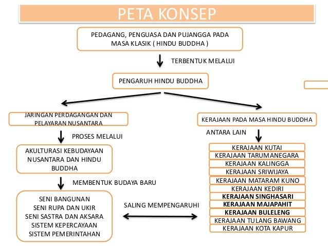 Sejarah kerajaan HINDU - BUDDHA di Indonesia