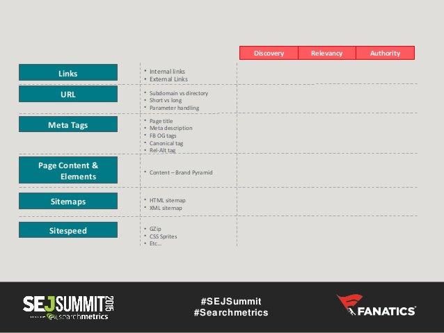 the content brand pyramid sejsummit