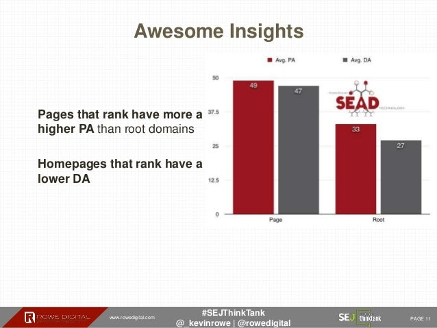 www.rowedigital.com PAGE 11 #SEJThinkTank @_kevinrowe   @rowedigital Awesome Insights Pages that rank have more a higher P...
