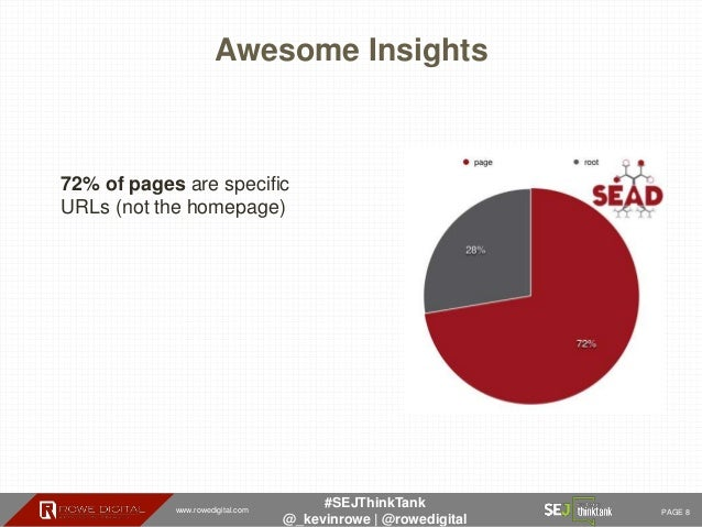 www.rowedigital.com PAGE 8 #SEJThinkTank @_kevinrowe   @rowedigital Awesome Insights 72% of pages are specific URLs (not t...