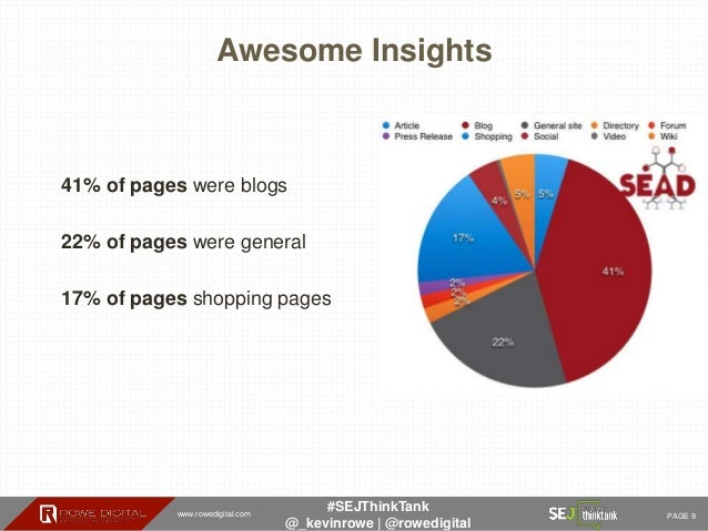 www.rowedigital.com PAGE 9 #SEJThinkTank @_kevinrowe   @rowedigital Awesome Insights 41% of pages were blogs 22% of pages ...