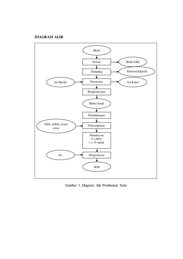 Laporan praktikum selai diagram alir ccuart Gallery