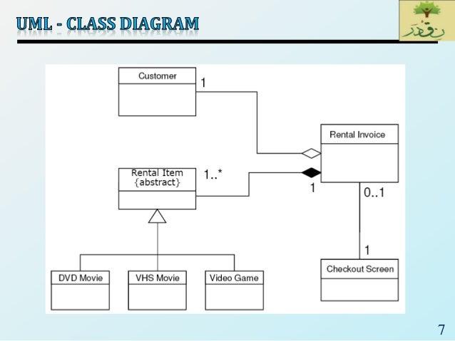 Selec 07uml class diagram 7 8 ccuart Image collections