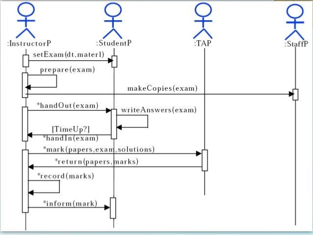 Uml diagram exam questions wiring library se lec 09 uml behaviour diagrams rh slideshare net sequence diagram exam questions class diagram exam questions ccuart Gallery