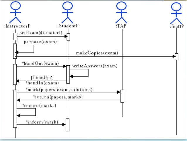 Selec 09 uml behaviour diagrams 25 26 ccuart Gallery