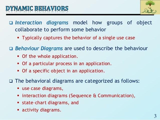 SE_Lec 09_ UML Behaviour Diagrams