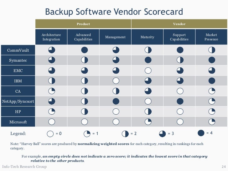 Select Enterprise Backup Software