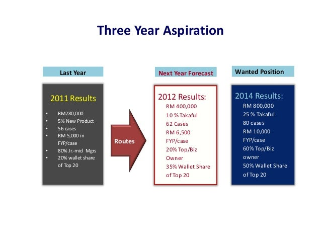 Three Year Aspiration      Last Year                     Next Year Forecast   Wanted Position    2011 Results             ...