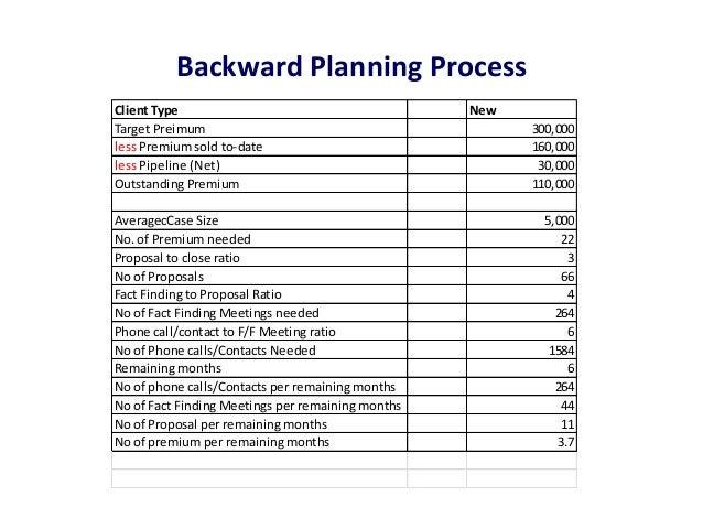 Backward Planning ProcessClient Type                                        NewTarget Preimum                             ...