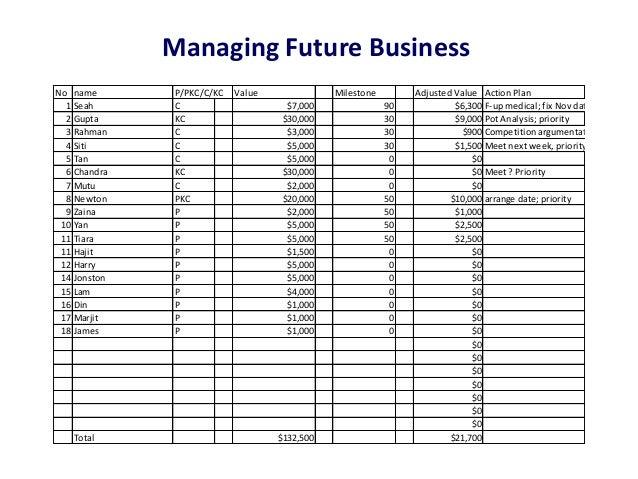 Managing Future BusinessNo name       P/PKC/C/KC   Value              Milestone        Adjusted Value Action Plan  1 Seah ...