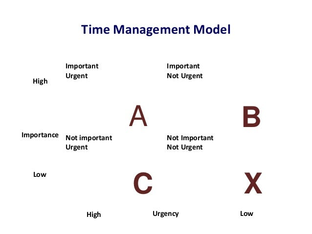 Time Management Model           Important                       Important           Urgent                          Not Ur...