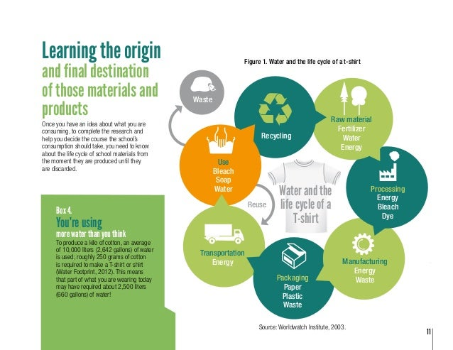 Selecting and using sustainable materials